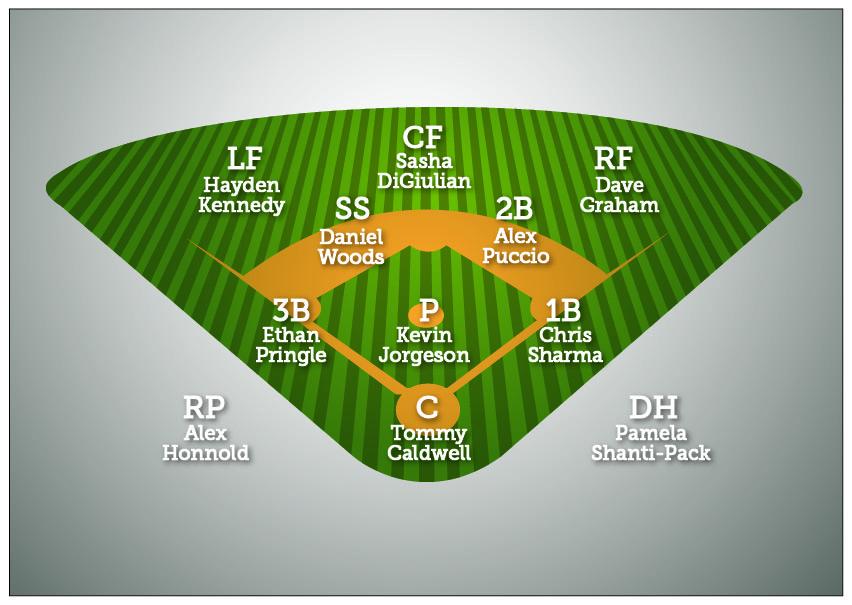 baseballdiamondlineup